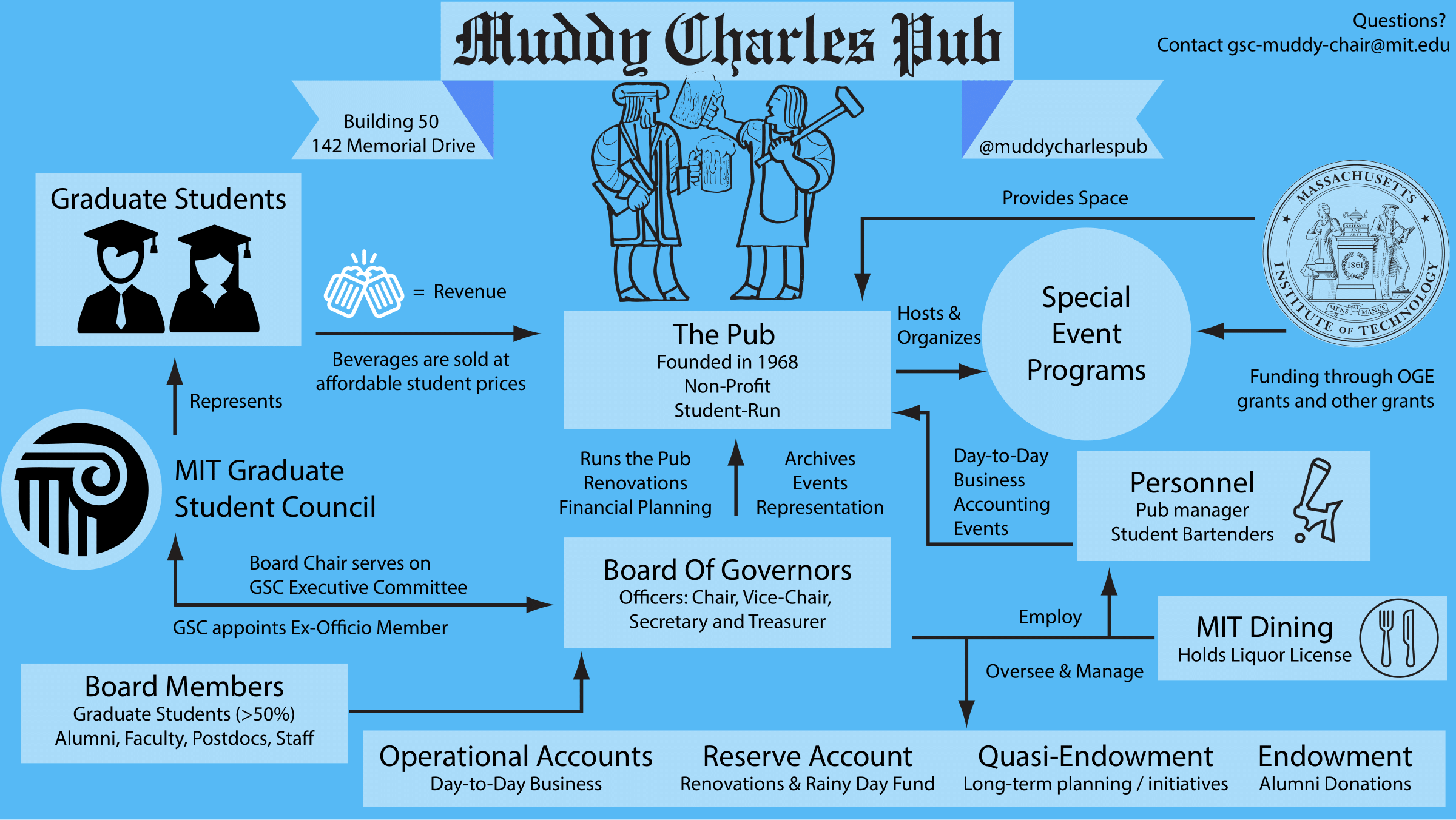 Infographic describing governance structure of the Muddy.